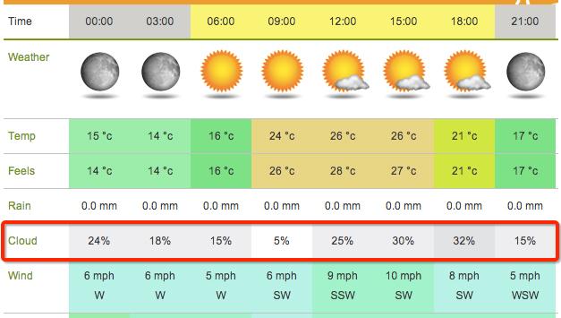 Shizuoka Perfecture Cloud Forecast to See Mount Fuji