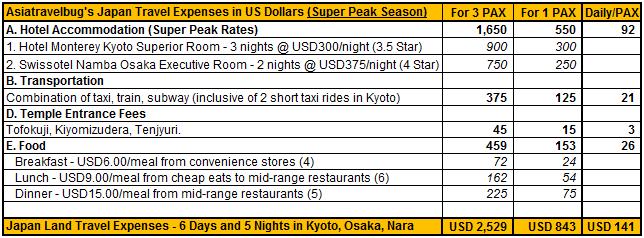 Kyoto And Nara  Day Tour From Osaka
